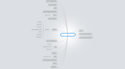 Mind Map: A difficult colleague