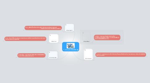 Mind Map: การประยุกต์การใช้มัลติมีเดี่ย
