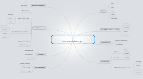 Mind Map: Webseiten erstellen, Folge X: Die wichtigsten Komponenten einer Internetseite www.berndvoglmeier.de