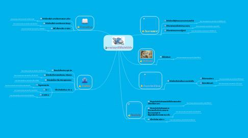 Mind Map: การประยุกต์ใช้สื่อมัลติมีเดีย