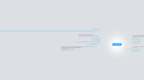 Mind Map: การประยุกต์ใช้มัลติมีเดีย