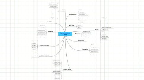 Mind Map: Environmental Science  Jessica