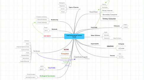 Mind Map: Cole Enviromental Science Vocab