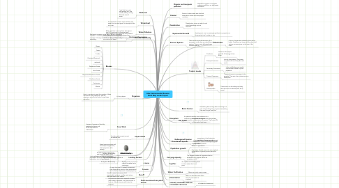 Mind Map: Alex Environmental Science Mind Map vocab Project