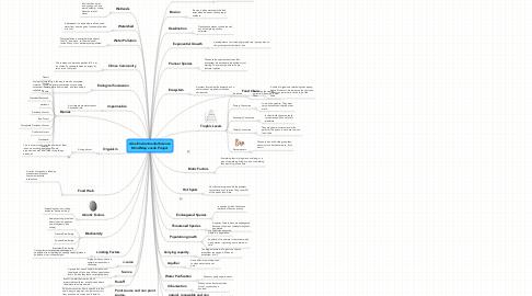 Mind Map: Alex Environmental ScienceMind Map vocab Project