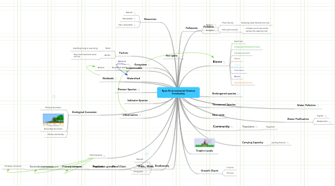 Mind Map: Ryan Environmental Science Vocabulary