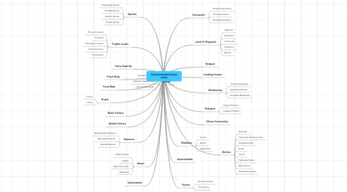 Mind Map: Environmental Science Justin