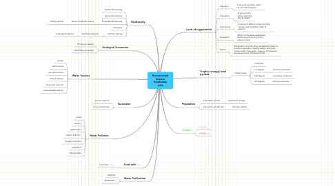 Mind Map: Enviromental Science Vocabulary Julia