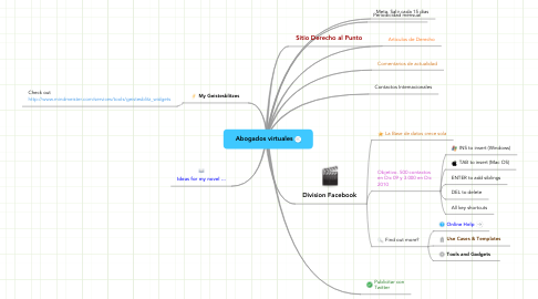 Mind Map: Abogados virtuales