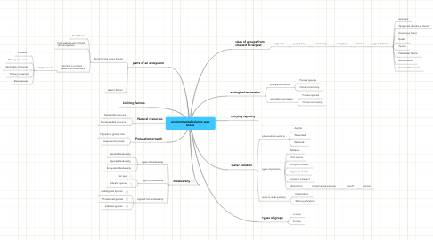 Mind Map: enviornmental science web shane