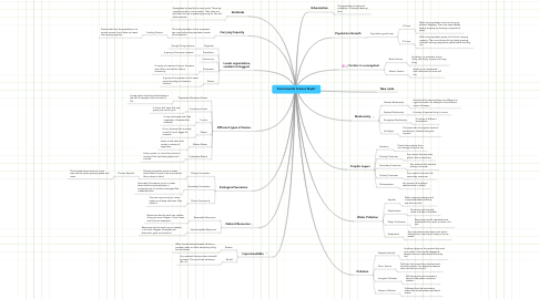 Mind Map: Enviormental Science Wyatt