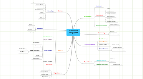 Mind Map: Environmental Science Vocab Alex