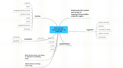 Mind Map: Environmental science mind map  by Carley Ott