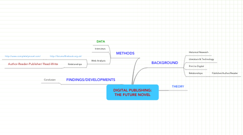 Mind Map: DIGITAL PUBLISHING: THE FUTURE NOVEL