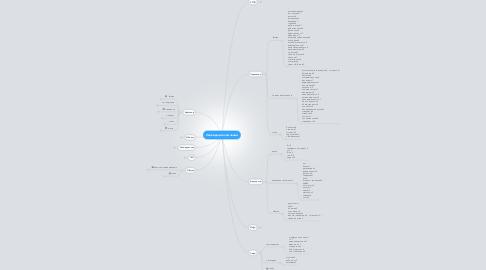 Mind Map: Ликвидация компании