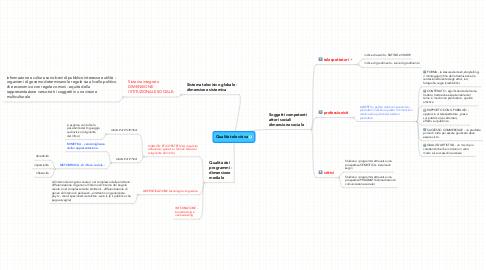 Mind Map: Qualità televisiva