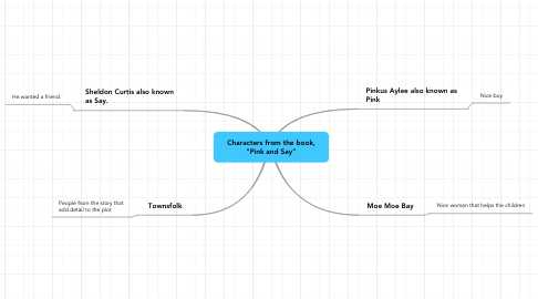 "Mind Map: Characters from the book, ""Pink and Say"""