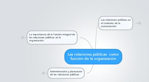 Mind Map: Las relaciones públicas  como función de la organización