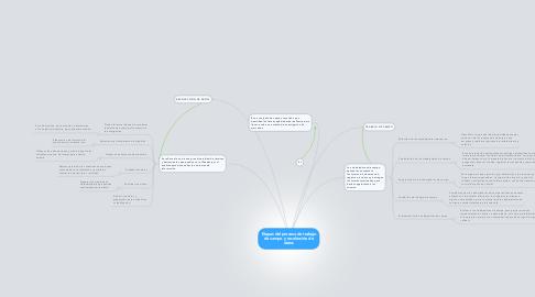 Mind Map: Etapas del proceso de trabajo de campo y recolección de datos