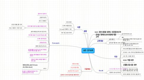 Mind Map: 실전! 업무설계