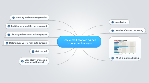 Mind Map: How e-mail marketing can