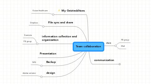 Mind Map: Team collaboration
