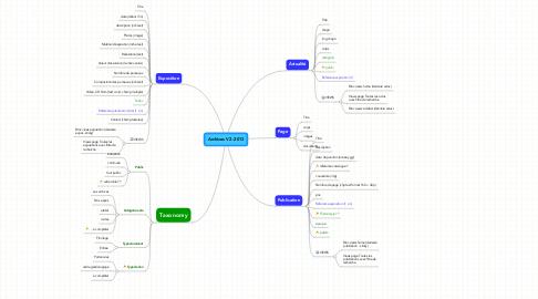 Mind Map: Archives V2 -2013