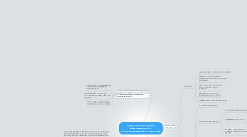 Mind Map: оценка качества средств информационных и телекоммуникационных технологий