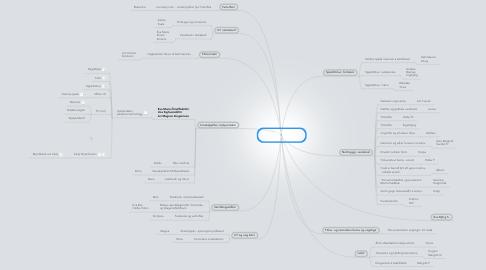Mind Map: UT og stafræn miðlun Haust 2013