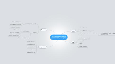 Mind Map: Контексная реклама в лаборатории конверсии