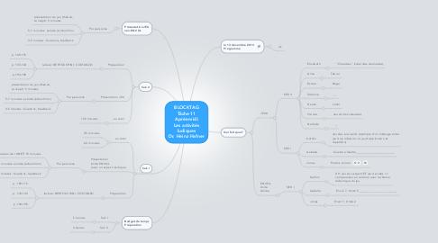 Mind Map: BLOCKTAG Tâche 11 Après-midi Les activités ludiques Dr. Heinz Hafner