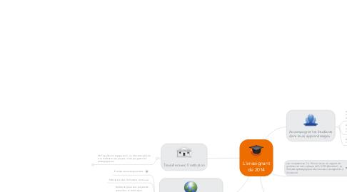 Mind Map: L'enseignant de 2014