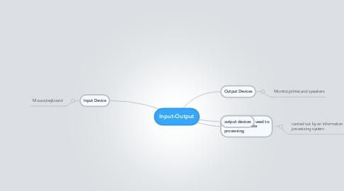 Mind Map: Input-Output