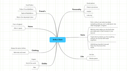 Mind Map: Arthur Dent