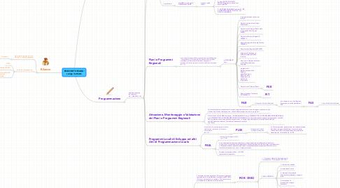 Mind Map: REGIONE TOSCANA: svolge 3 attività