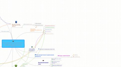 Mind Map: Формы взаимодействия библиотекаря школы с учителями-предметниками в блоге при проведении проектной деятельности по предметам