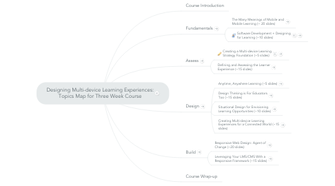 Mind Map: Designing Multi-device Learning Experiences: Topics Map for Three Week Course
