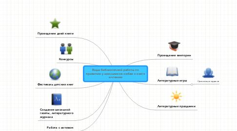 Mind Map: Виды библиотечной работы попривитию у школьников любви к книгеи чтению