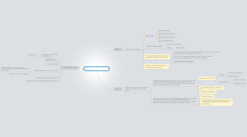 Mind Map: Chapter 2: Literature Review
