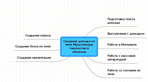 Mind Map: Создание доклада по теме Мультимедиа технологии в обучении