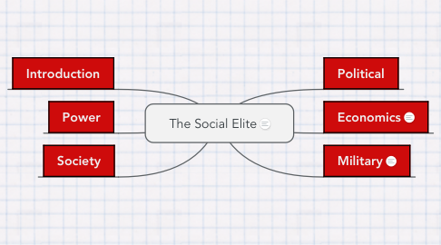 Mind Map: The Social Elite