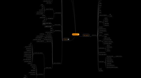 Mind Map: ШАБАКА.РУ
