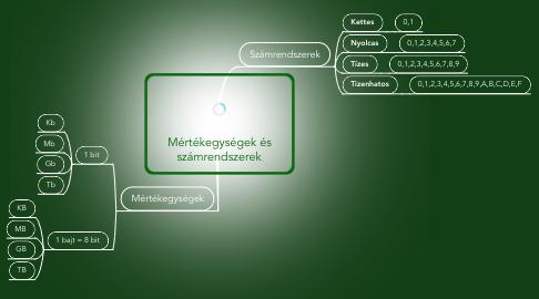 Mind Map: Mértékegységek és számrendszerek