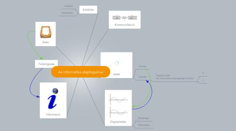 Mind Map: Az informatika alapfogalmai