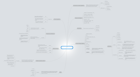 Mind Map: Introducción a Ingeniería en Producción Musical Digital