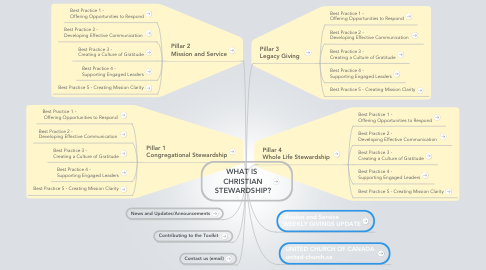 Mind Map: WHAT IS  CHRISTIAN STEWARDSHIP?