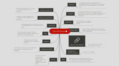 Mind Map: Tipos de licencia