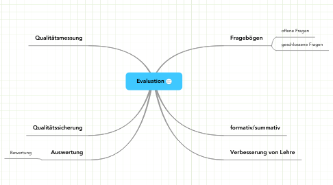 Mind Map: Evaluation