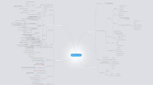 Mind Map: חשיבה יצירתית בשיווק