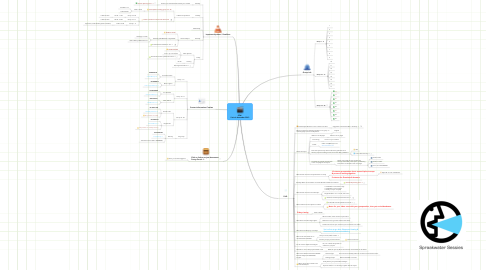 Mind Map: SPW  2 t/m 6 december 2013